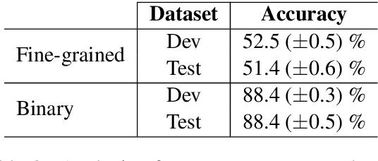 Figure 3 for Molding CNNs for text: non-linear, non-consecutive convolutions