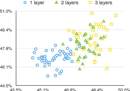 Figure 4 for Molding CNNs for text: non-linear, non-consecutive convolutions