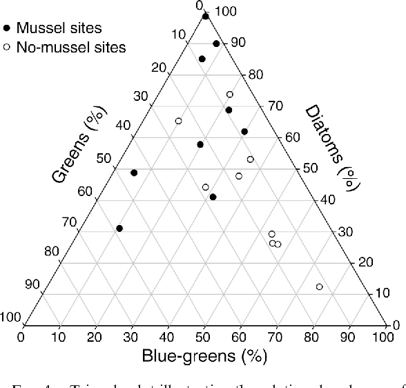 FIG. 4. Triangle plot illustrating the relative abundances of algae in the three functional groups (blue-green, diatoms, and green) represented in the periphyton samples.
