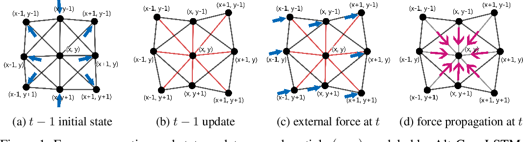 Figure 1 for Alternating ConvLSTM: Learning Force Propagation with Alternate State Updates