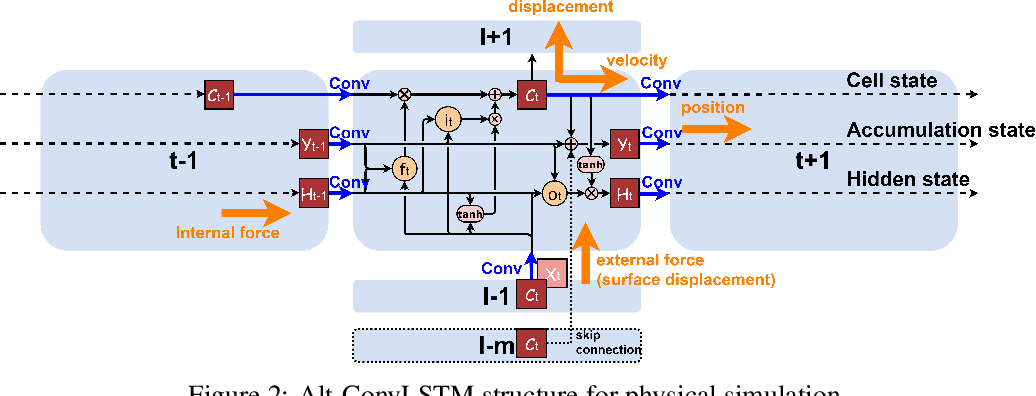 Figure 3 for Alternating ConvLSTM: Learning Force Propagation with Alternate State Updates