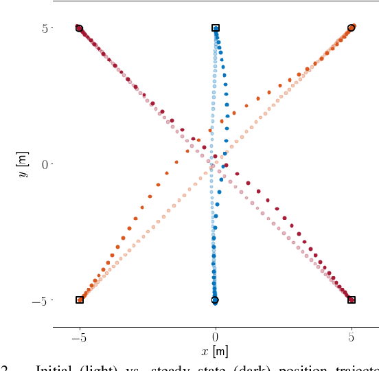 Figure 2 for Trajectory Optimization for Nonlinear Multi-Agent Systems using Decentralized Learning Model Predictive Control