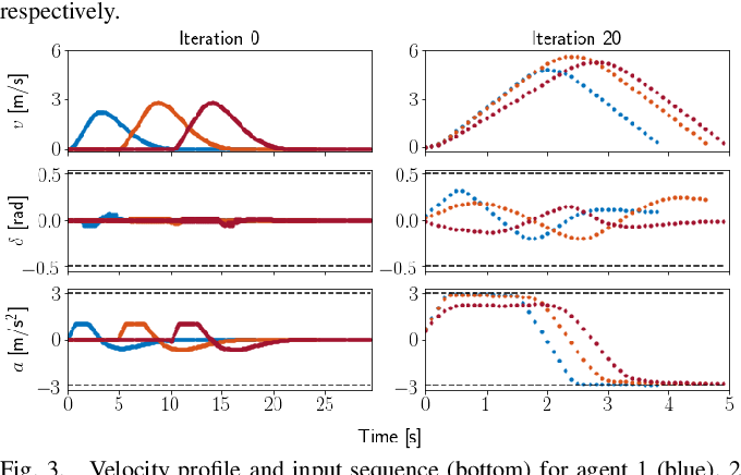 Figure 3 for Trajectory Optimization for Nonlinear Multi-Agent Systems using Decentralized Learning Model Predictive Control