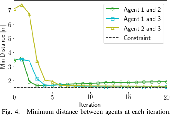 Figure 4 for Trajectory Optimization for Nonlinear Multi-Agent Systems using Decentralized Learning Model Predictive Control