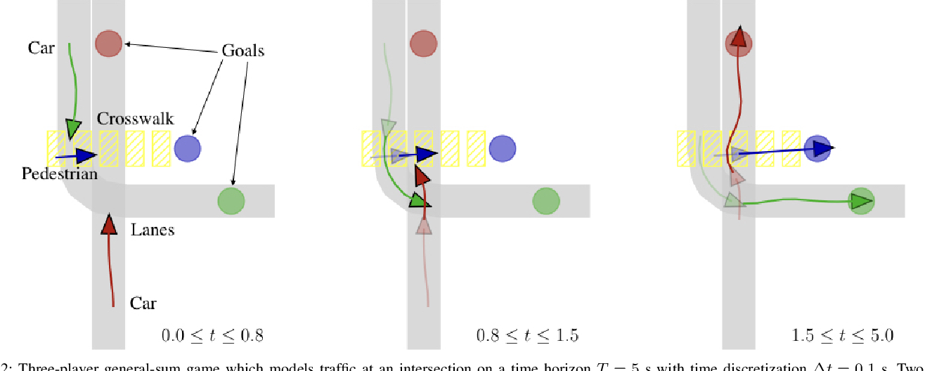 Figure 2 for Efficient Iterative Linear-Quadratic Approximations for Nonlinear Multi-Player General-Sum Differential Games