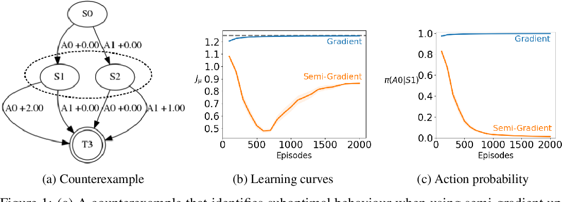 Figure 1 for An Off-policy Policy Gradient Theorem Using Emphatic Weightings