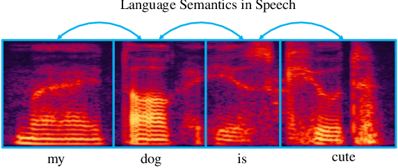 Figure 1 for Fast End-to-End Speech Recognition via a Non-Autoregressive Model and Cross-Modal Knowledge Transferring from BERT