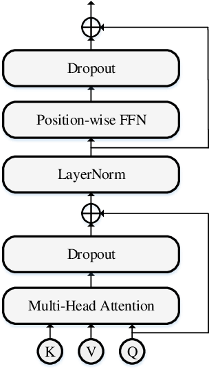 Figure 3 for Fast End-to-End Speech Recognition via a Non-Autoregressive Model and Cross-Modal Knowledge Transferring from BERT