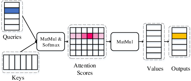 Figure 4 for Fast End-to-End Speech Recognition via a Non-Autoregressive Model and Cross-Modal Knowledge Transferring from BERT