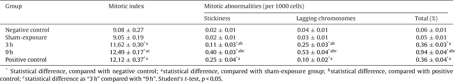 Comparison of cytotoxic and genotoxic effects of plutonium-239 alpha