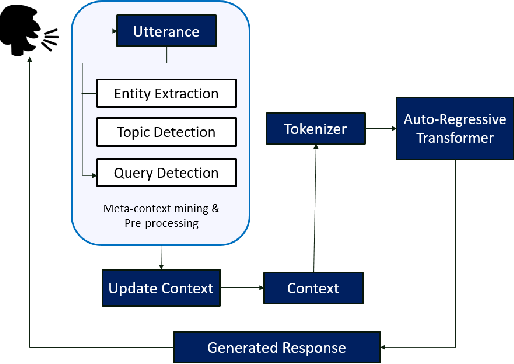 Figure 3 for Meta-Context Transformers for Domain-Specific Response Generation