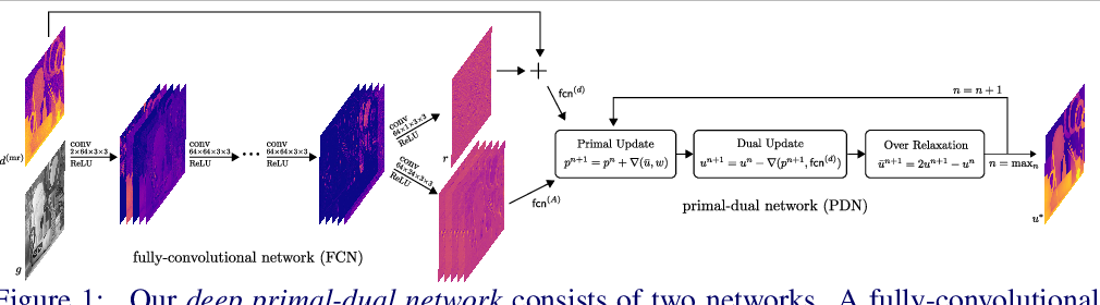 Figure 1 for A Deep Primal-Dual Network for Guided Depth Super-Resolution