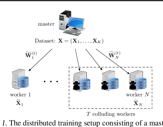 Figure 1 for CodedPrivateML: A Fast and Privacy-Preserving Framework for Distributed Machine Learning