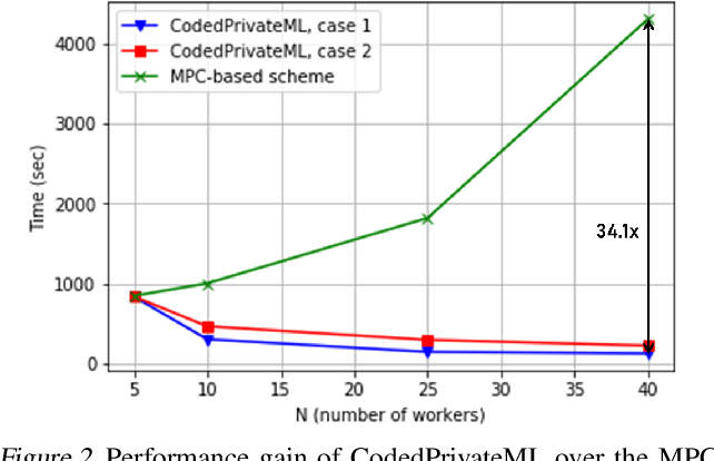 Figure 3 for CodedPrivateML: A Fast and Privacy-Preserving Framework for Distributed Machine Learning
