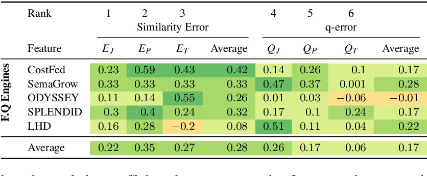 Figure 4 for An Empirical Evaluation of Cost-based Federated SPARQL Query Processing Engines