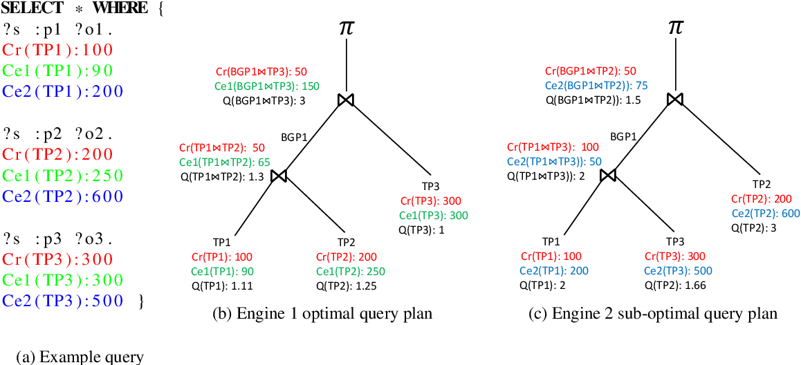 Figure 2 for An Empirical Evaluation of Cost-based Federated SPARQL Query Processing Engines