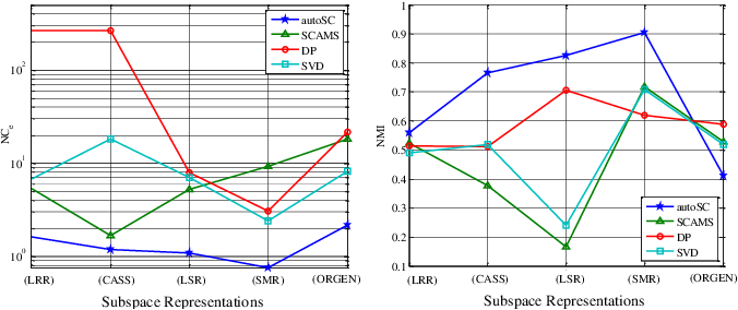 Figure 3 for Simultaneous Subspace Clustering and Cluster Number Estimating based on Triplet Relationship