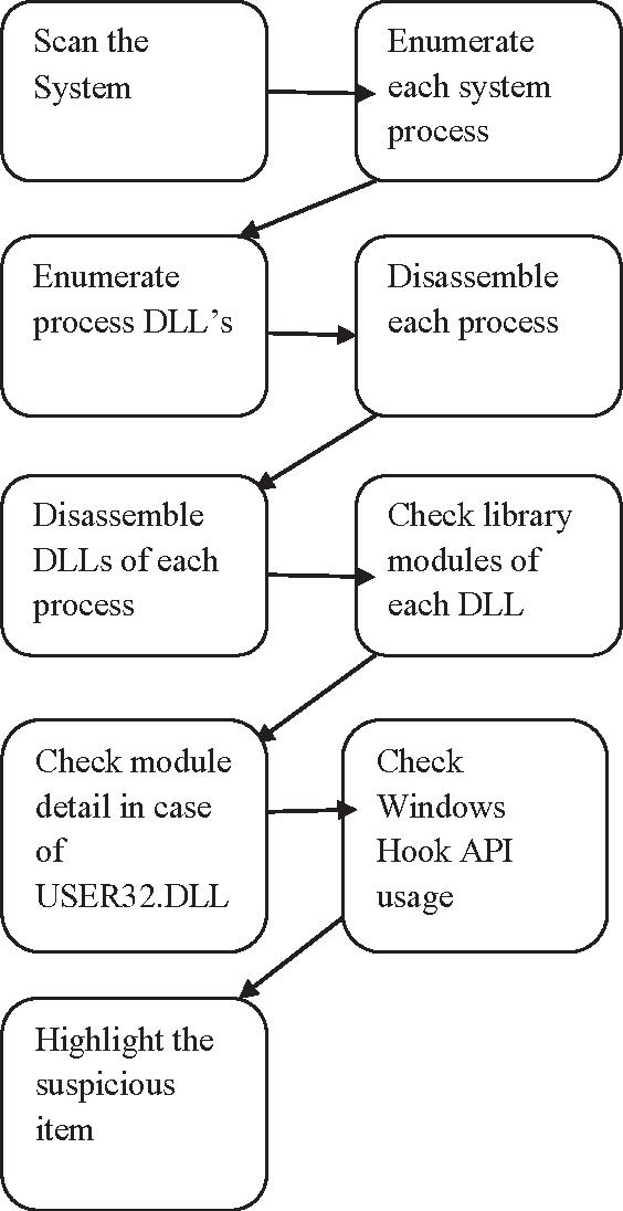 Keyloggers software detection techniques semantic scholar figure 1 ccuart Images