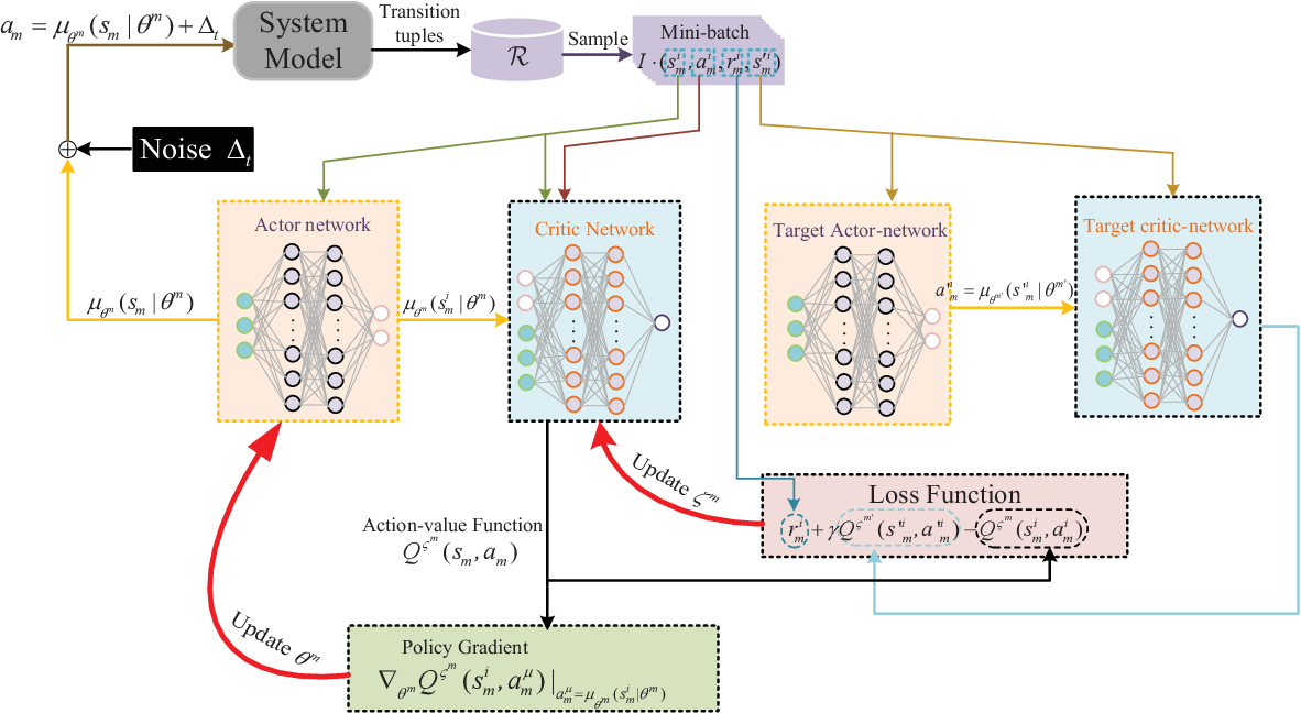 Figure 2 for Decentralized Power Allocation for MIMO-NOMA Vehicular Edge Computing Based on Deep Reinforcement Learning