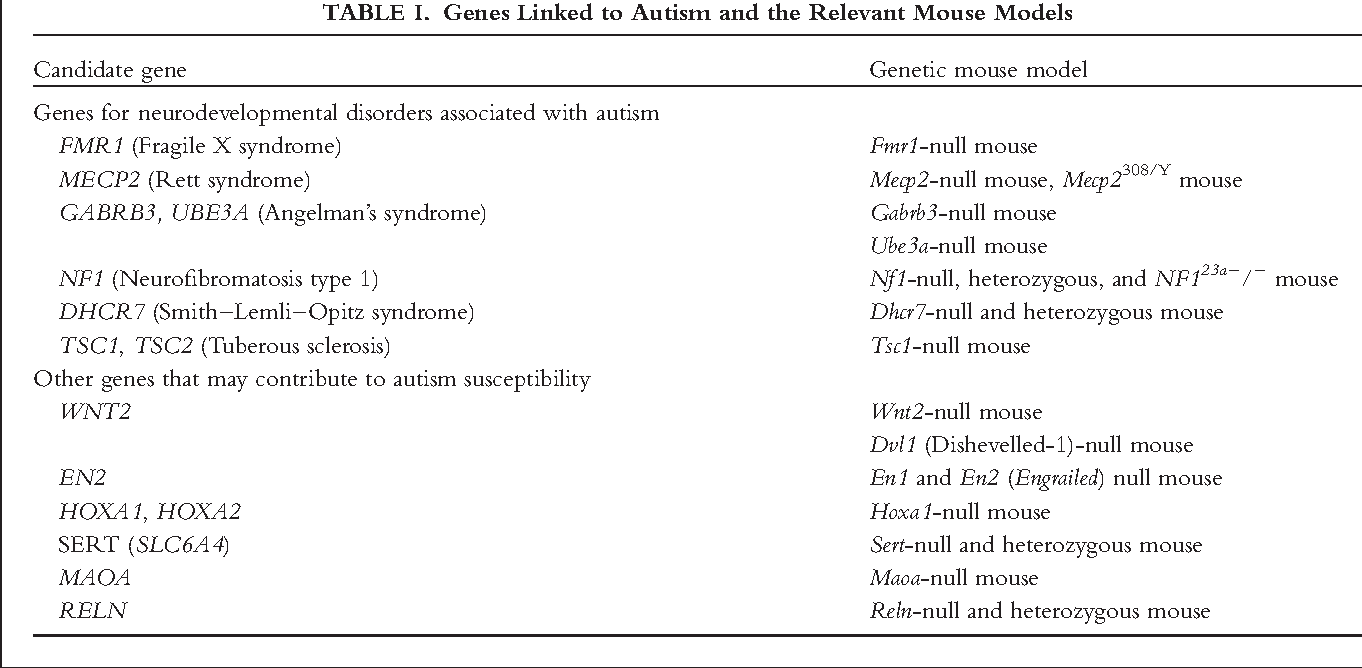 Understanding Genes Linked To Autism >> Table I From Mouse Models Of Autism Spectrum Disorders The