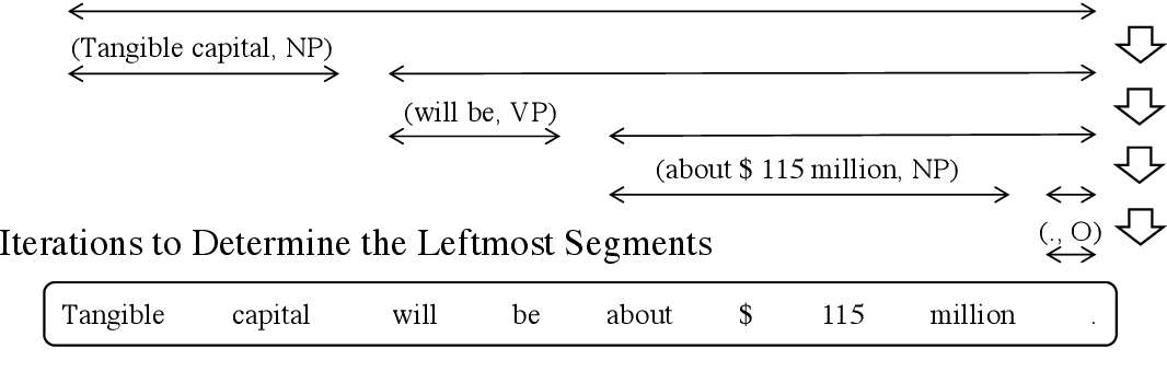 Figure 2 for Neural Sequence Segmentation as Determining the Leftmost Segments