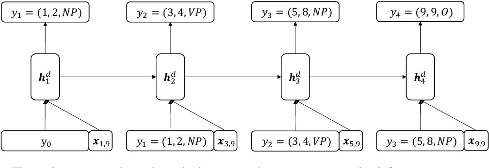 Figure 3 for Neural Sequence Segmentation as Determining the Leftmost Segments