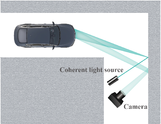 Figure 1 for Direct Object Recognition Without Line-of-Sight Using Optical Coherence