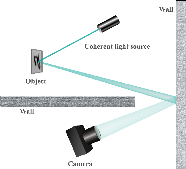 Figure 4 for Direct Object Recognition Without Line-of-Sight Using Optical Coherence