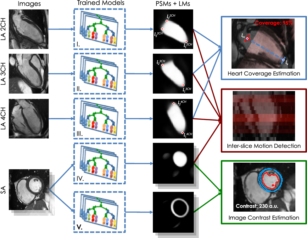 Figure 2 for Learning-Based Quality Control for Cardiac MR Images