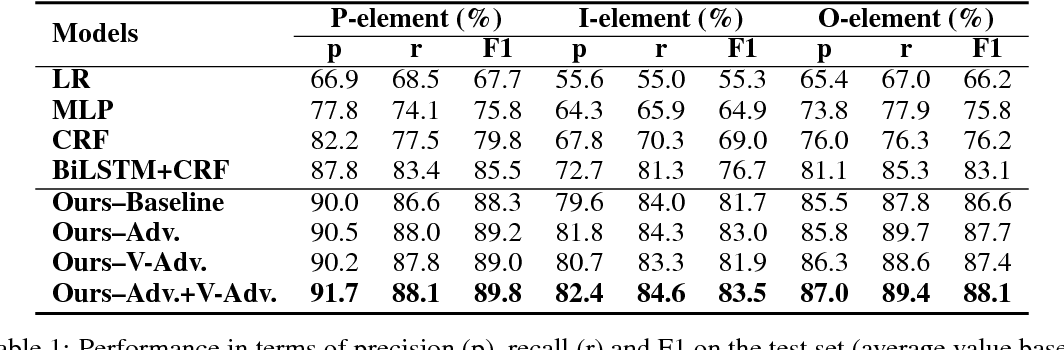 Figure 2 for Advancing PICO Element Detection in Medical Text via Deep Neural Networks