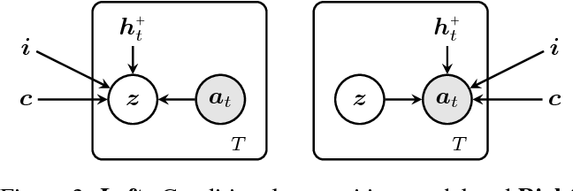Figure 4 for FlipDial: A Generative Model for Two-Way Visual Dialogue