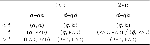 Figure 3 for FlipDial: A Generative Model for Two-Way Visual Dialogue