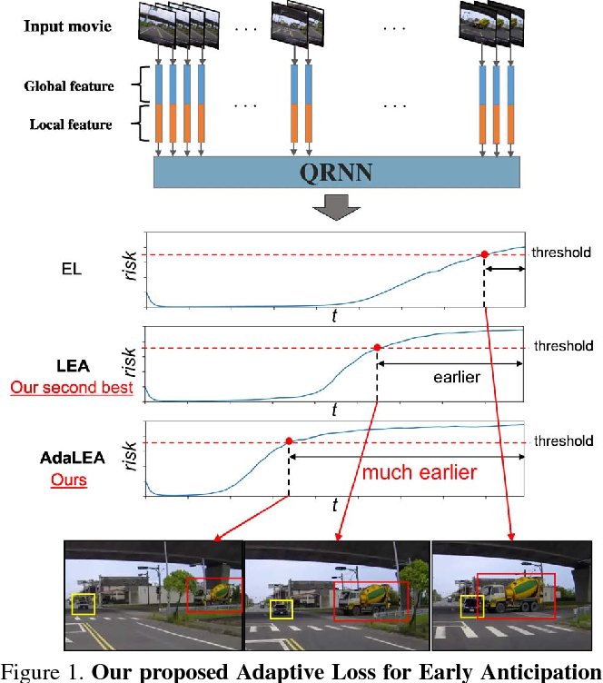Figure 1 for Anticipating Traffic Accidents with Adaptive Loss and Large-scale Incident DB