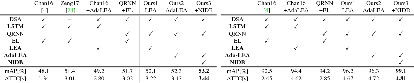 Figure 4 for Anticipating Traffic Accidents with Adaptive Loss and Large-scale Incident DB