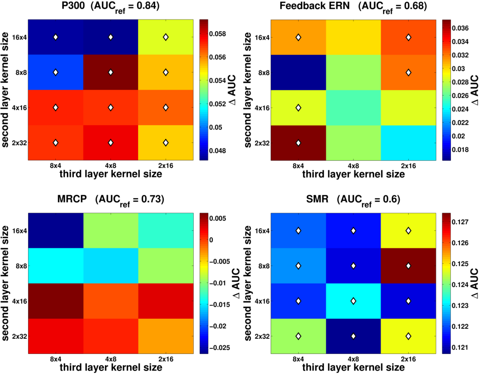 Figure 2 for EEGNet: A Compact Convolutional Network for EEG-based Brain-Computer Interfaces