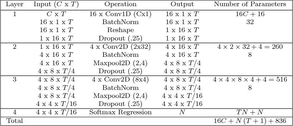 Figure 3 for EEGNet: A Compact Convolutional Network for EEG-based Brain-Computer Interfaces