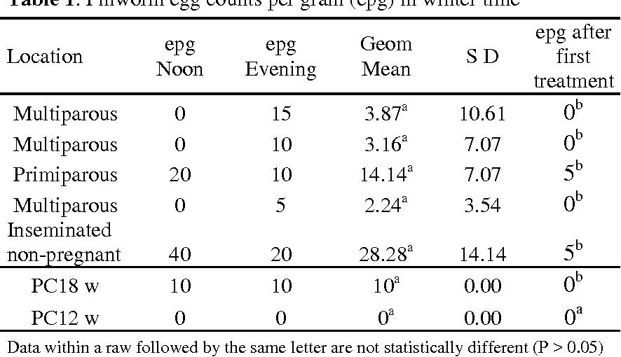 Table 1. Pinworm egg counts per gram (epg) in winter time