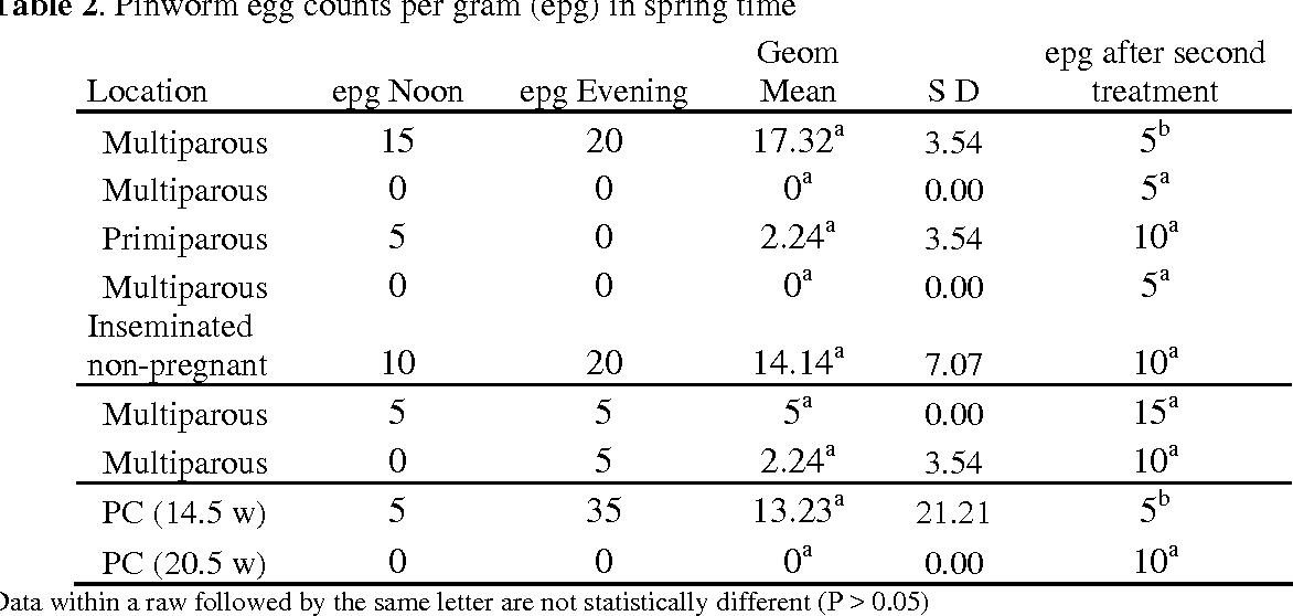Table 2. Pinworm egg counts per gram (epg) in spring time