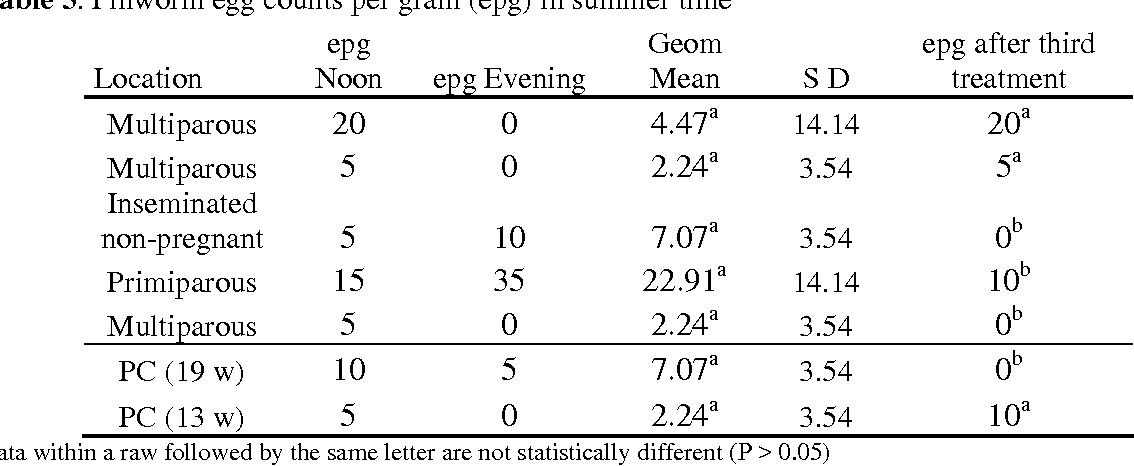 Table 3. Pinworm egg counts per gram (epg) in summer time
