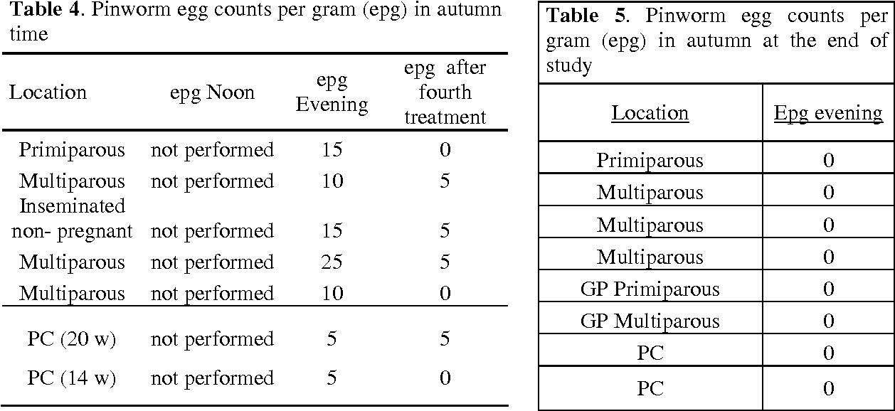Table 4. Pinworm egg counts per gram (epg) in autumn time