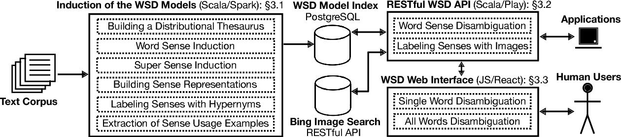 Figure 1 for Unsupervised, Knowledge-Free, and Interpretable Word Sense Disambiguation