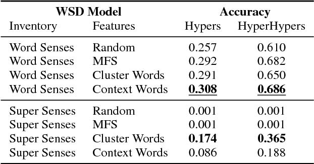 Figure 4 for Unsupervised, Knowledge-Free, and Interpretable Word Sense Disambiguation