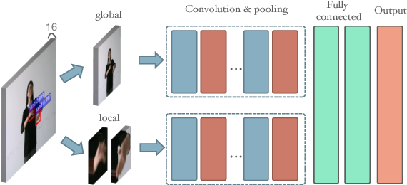 Figure 1 for Video-based Sign Language Recognition without Temporal Segmentation