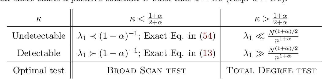 Figure 1 for Community Detection in Sparse Random Networks