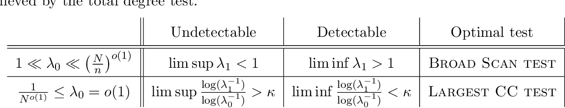 Figure 3 for Community Detection in Sparse Random Networks