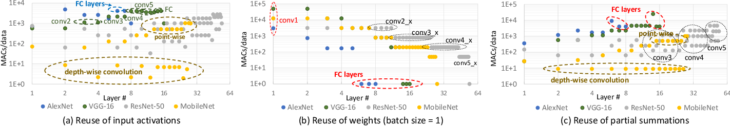 Figure 2 for Hardware Acceleration of Sparse and Irregular Tensor Computations of ML Models: A Survey and Insights