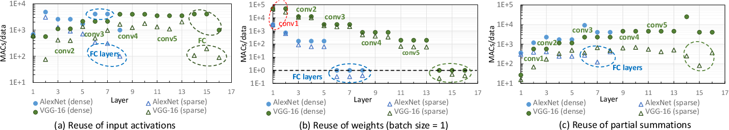 Figure 3 for Hardware Acceleration of Sparse and Irregular Tensor Computations of ML Models: A Survey and Insights