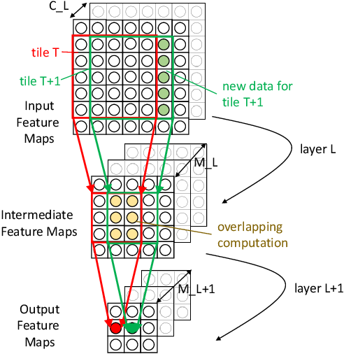 Figure 4 for Hardware Acceleration of Sparse and Irregular Tensor Computations of ML Models: A Survey and Insights