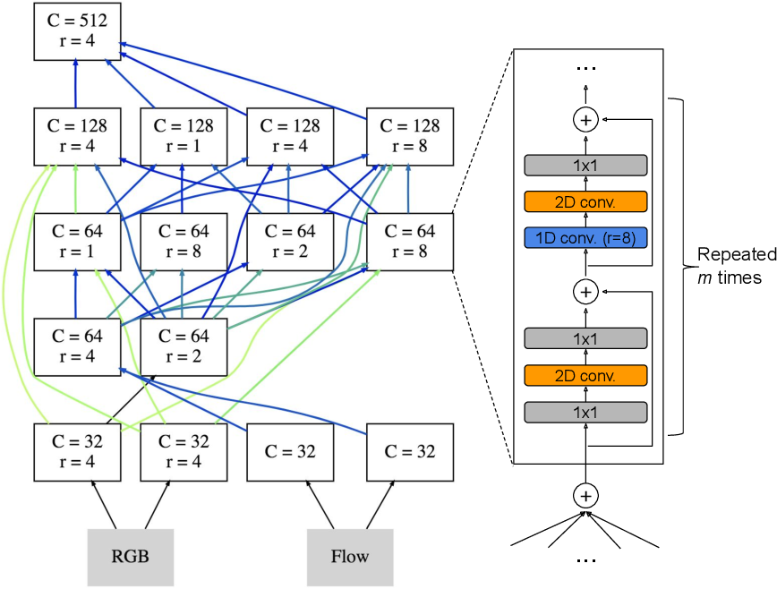 Figure 1 for AssembleNet: Searching for Multi-Stream Neural Connectivity in Video Architectures