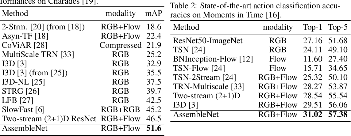 Figure 3 for AssembleNet: Searching for Multi-Stream Neural Connectivity in Video Architectures